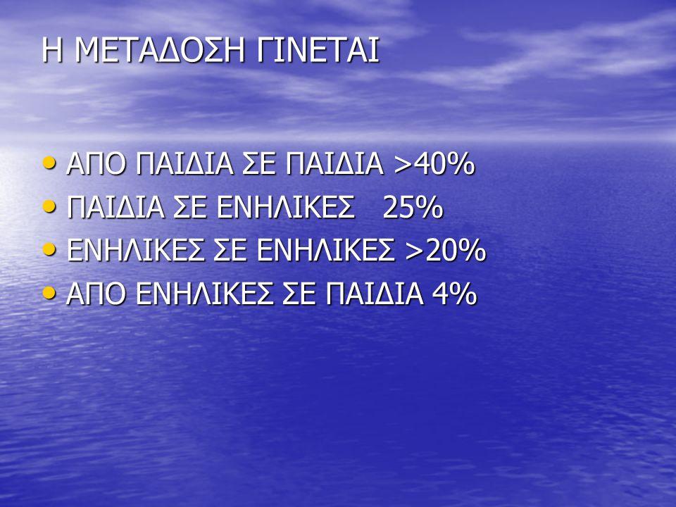Η ΜΕΤΑΔΟΣΗ ΓΙΝΕΤΑΙ ΑΠΟ ΠΑΙΔΙΑ ΣΕ ΠΑΙΔΙΑ >40% ΠΑΙΔΙΑ ΣΕ ΕΝΗΛΙΚΕΣ 25%