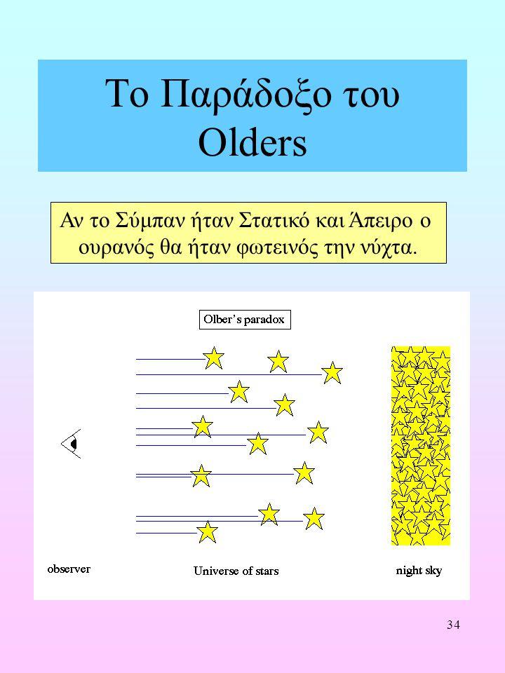 Το Παράδοξο του Olders Αν το Σύμπαν ήταν Στατικό και Άπειρο ο