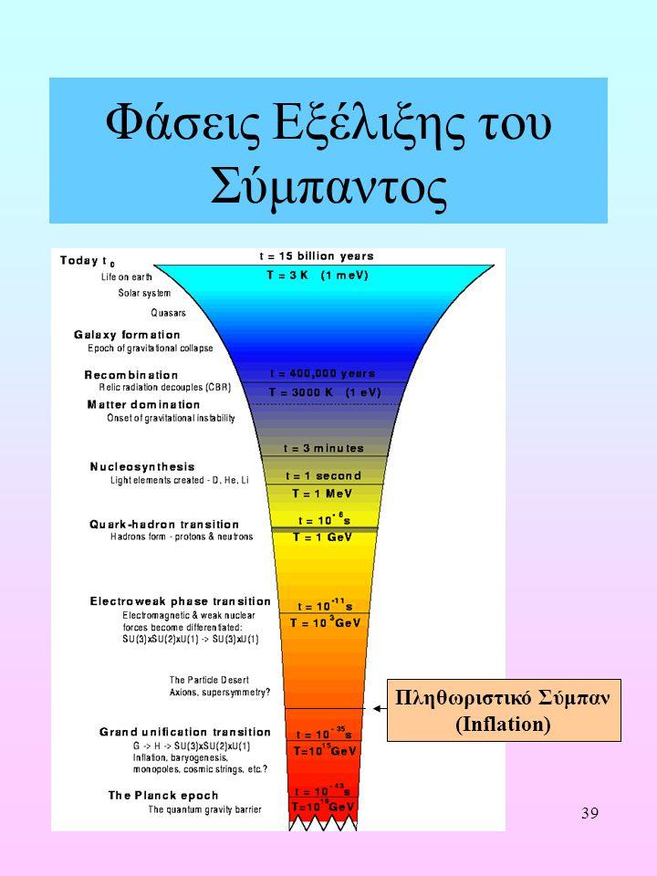 Φάσεις Εξέλιξης του Σύμπαντος