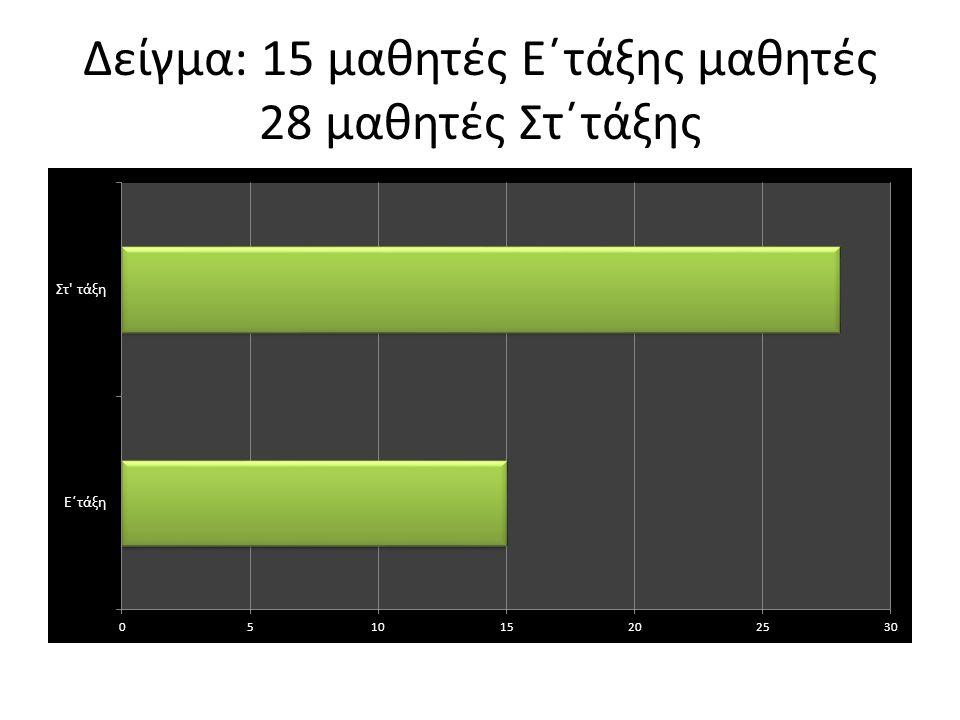 Δείγμα: 15 μαθητές Ε΄τάξης μαθητές 28 μαθητές Στ΄τάξης