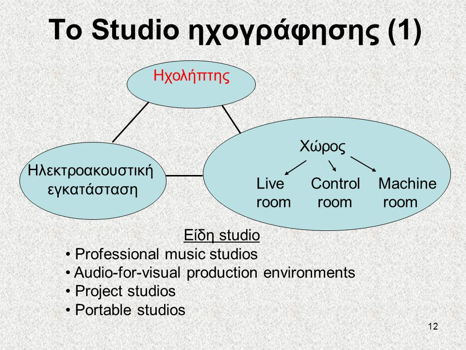 To Studio ηχογράφησης (1)