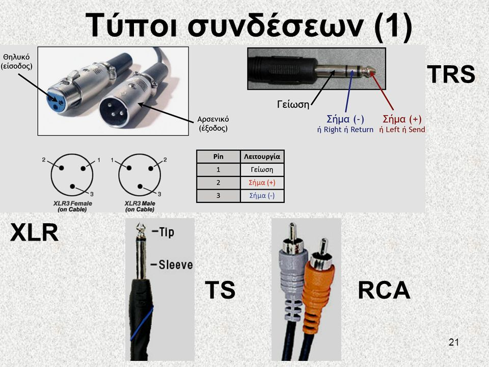 Τύποι συνδέσεων (1) TRS XLR TS RCA