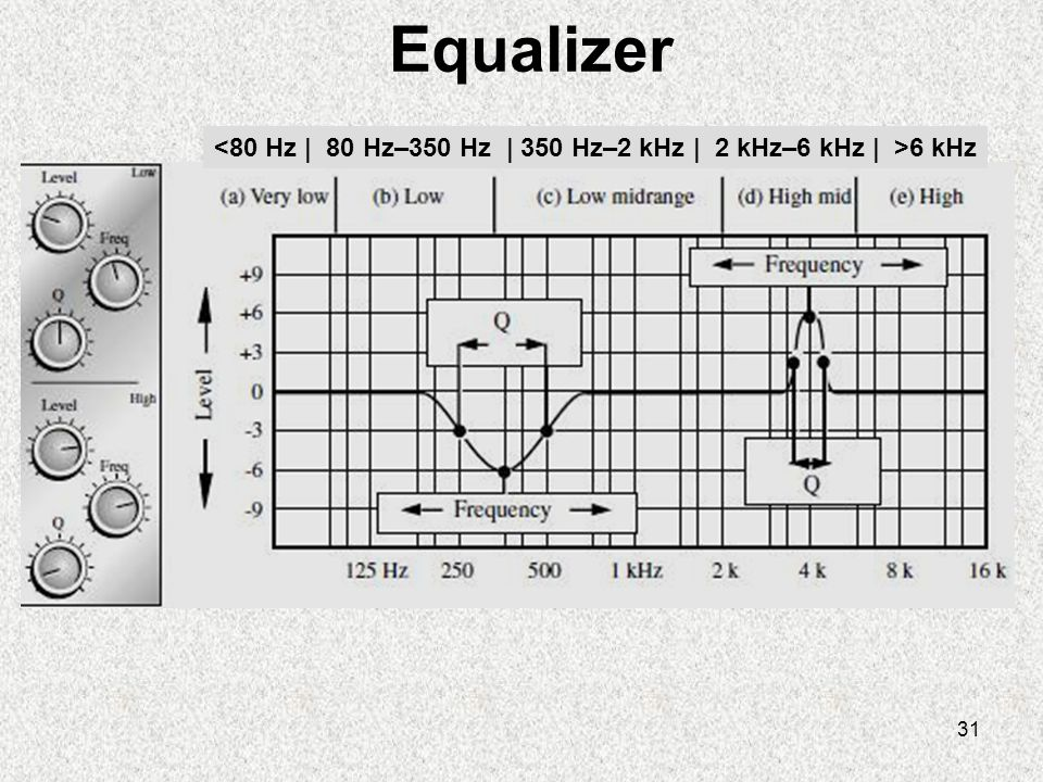 <80 Hz | 80 Hz–350 Hz | 350 Hz–2 kHz | 2 kHz–6 kHz | >6 kHz