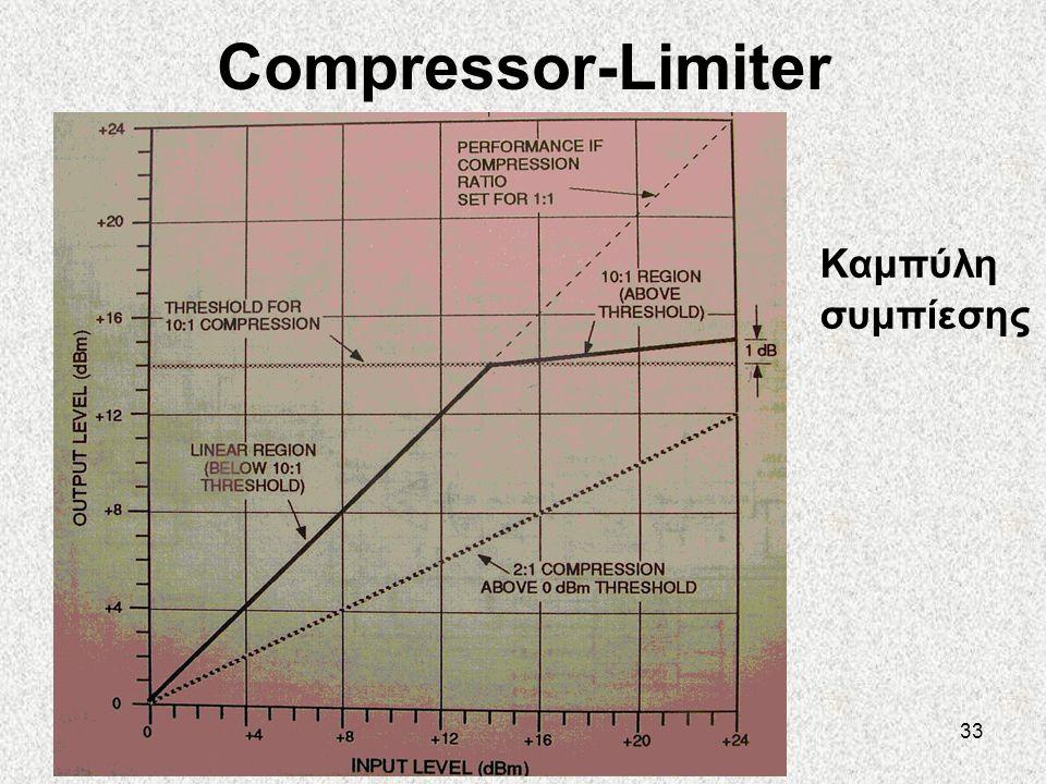 Compressor-Limiter Καμπύλη συμπίεσης