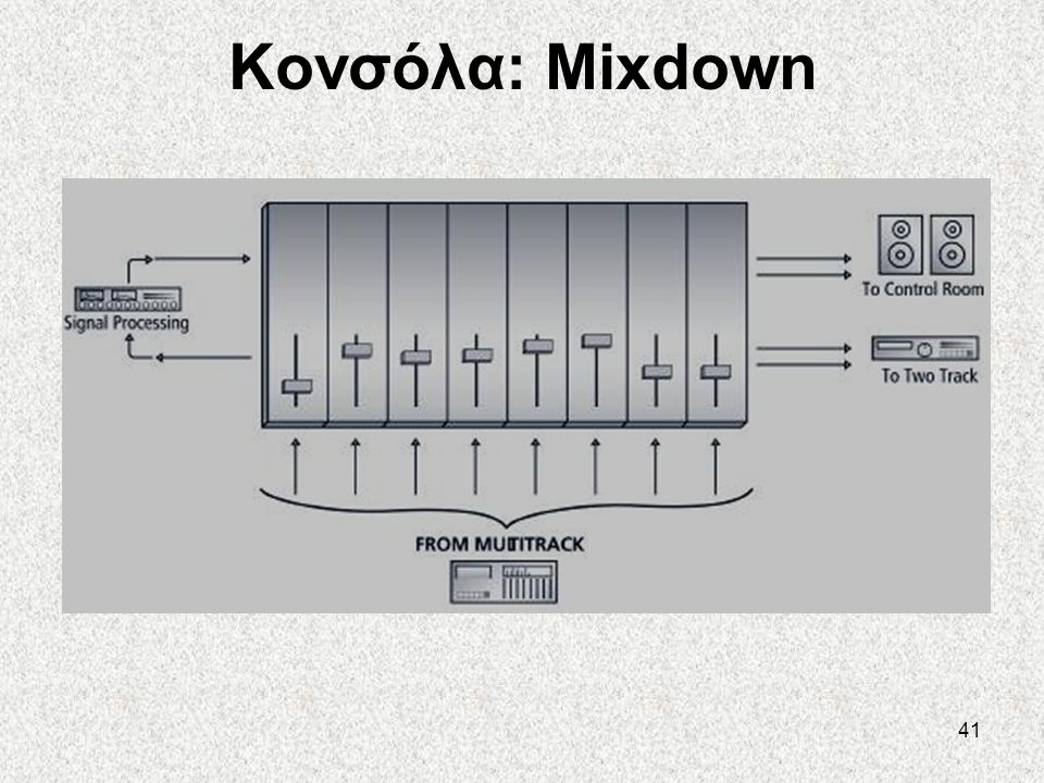 Κονσόλα: Mixdown