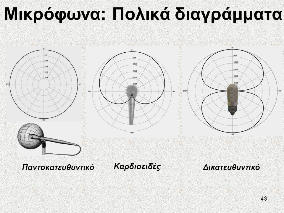 Μικρόφωνα: Πολικά διαγράμματα