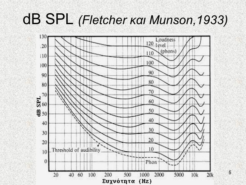 dB SPL (Fletcher και Munson,1933)