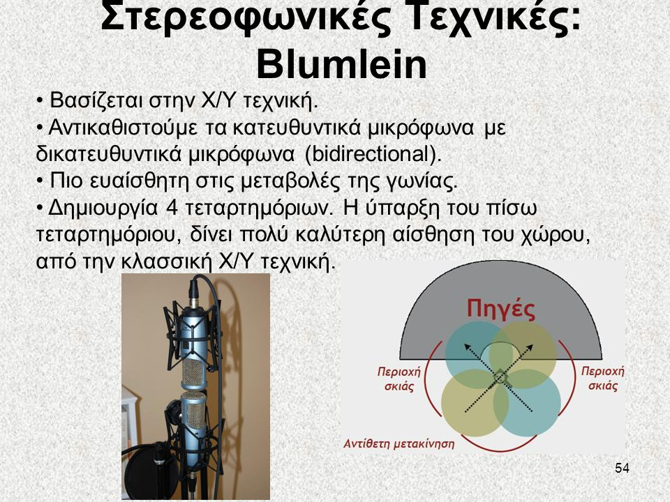 Στερεοφωνικές Τεχνικές: Blumlein