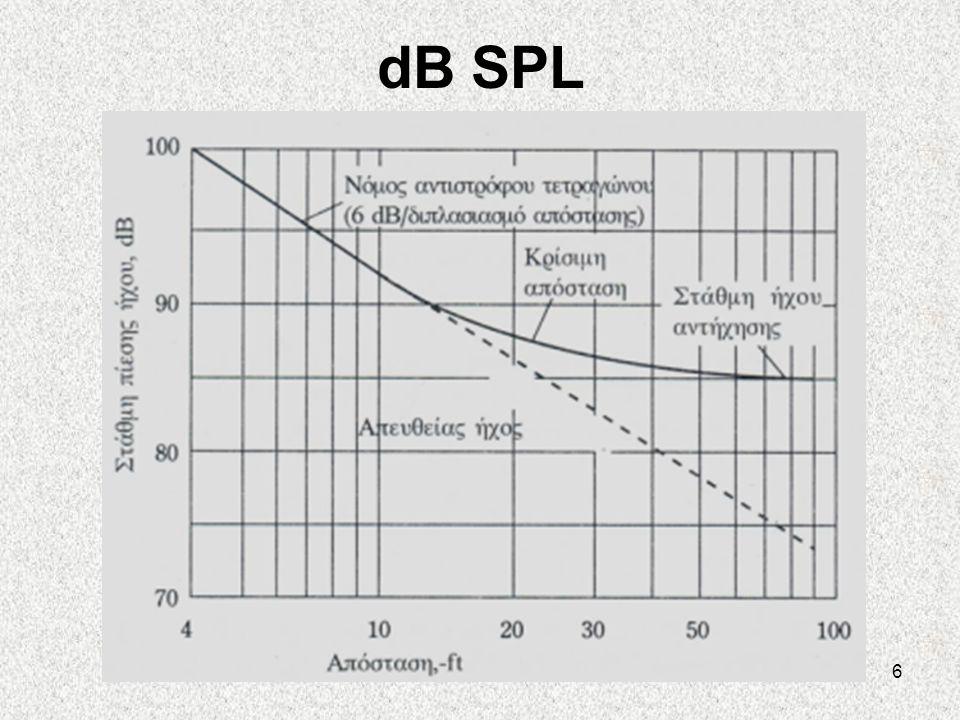 dB SPL
