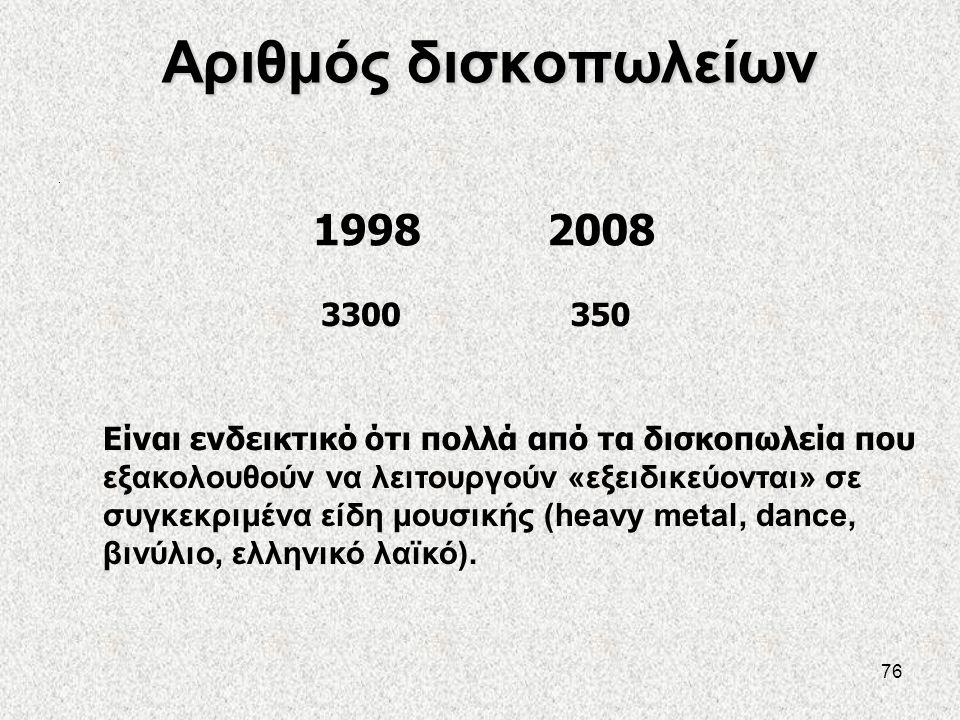 Αριθμός δισκοπωλείων . 1998. 2008. 3300. 350.
