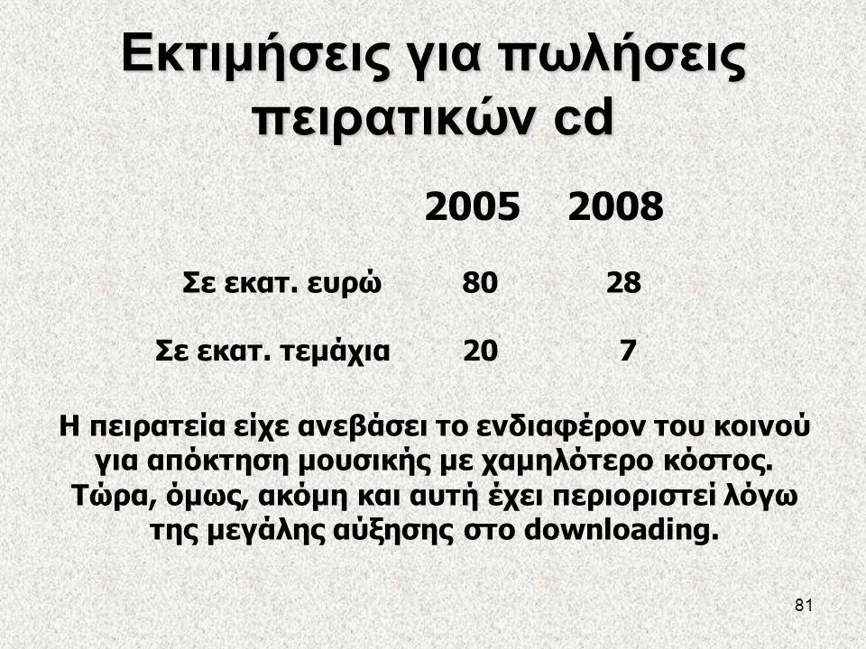Εκτιμήσεις για πωλήσεις πειρατικών cd