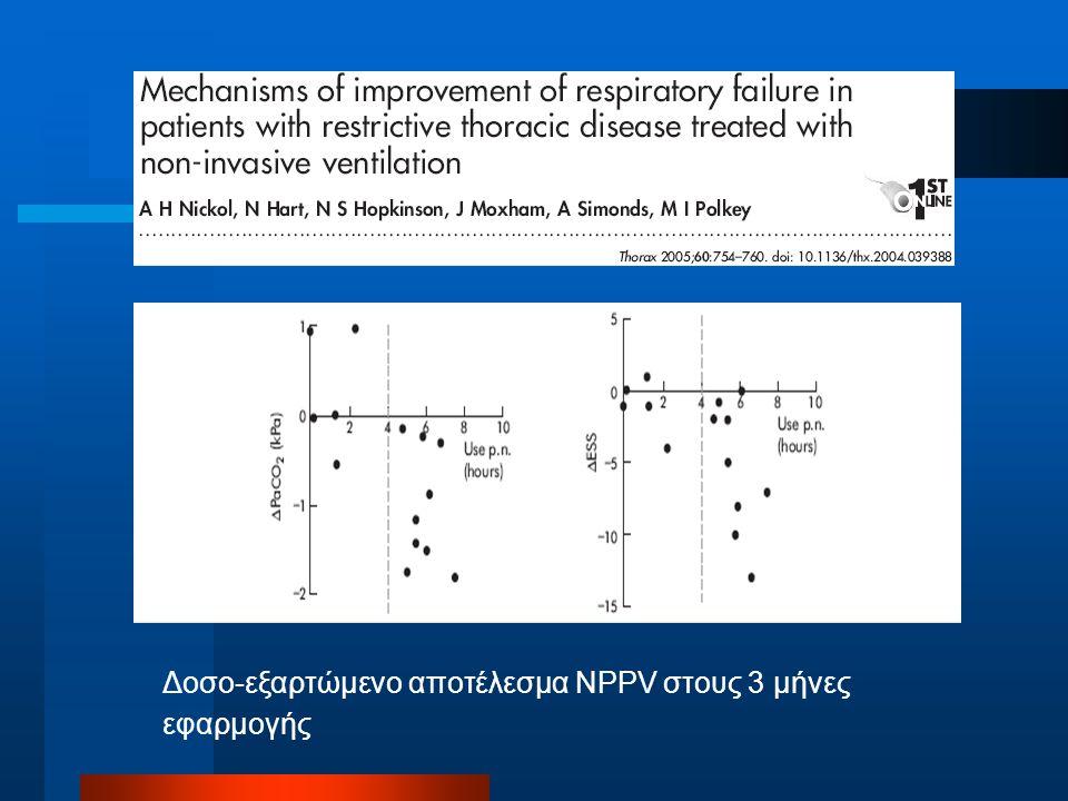 Δοσο-εξαρτώμενο αποτέλεσμα NPPV στους 3 μήνες εφαρμογής