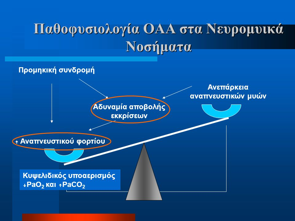 Παθοφυσιολογία ΟΑΑ στα Νευρομυικά Νοσήματα