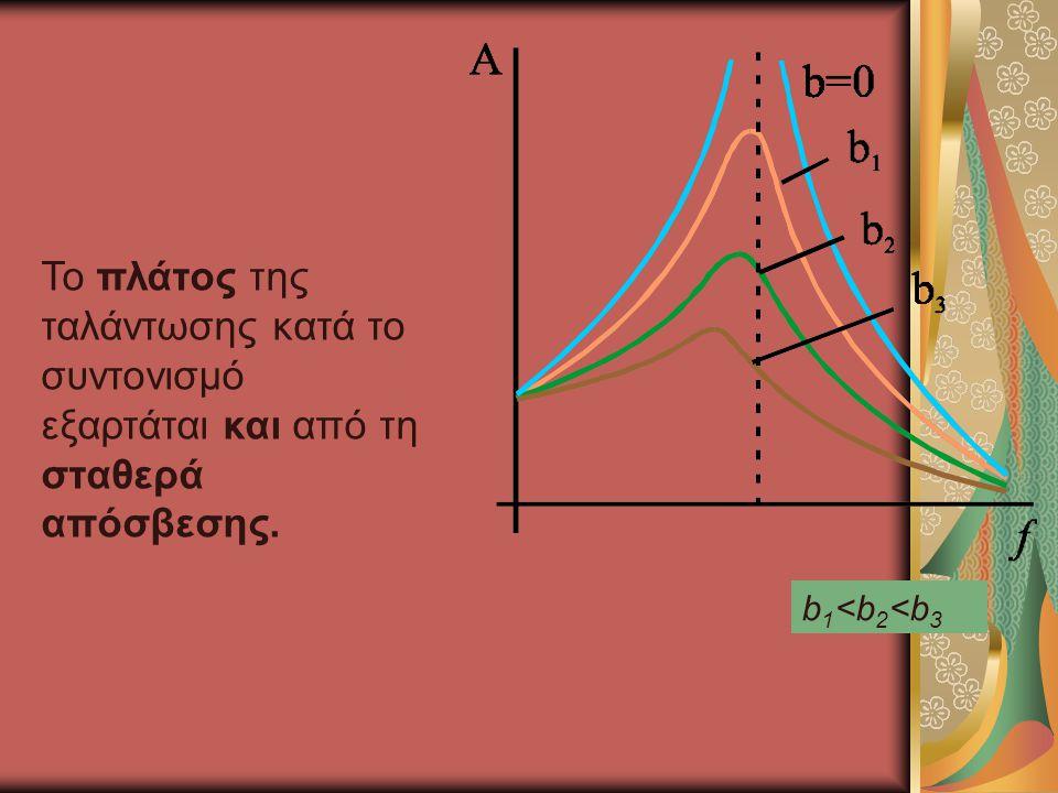 Το πλάτος της ταλάντωσης κατά το συντονισμό εξαρτάται και από τη σταθερά απόσβεσης.