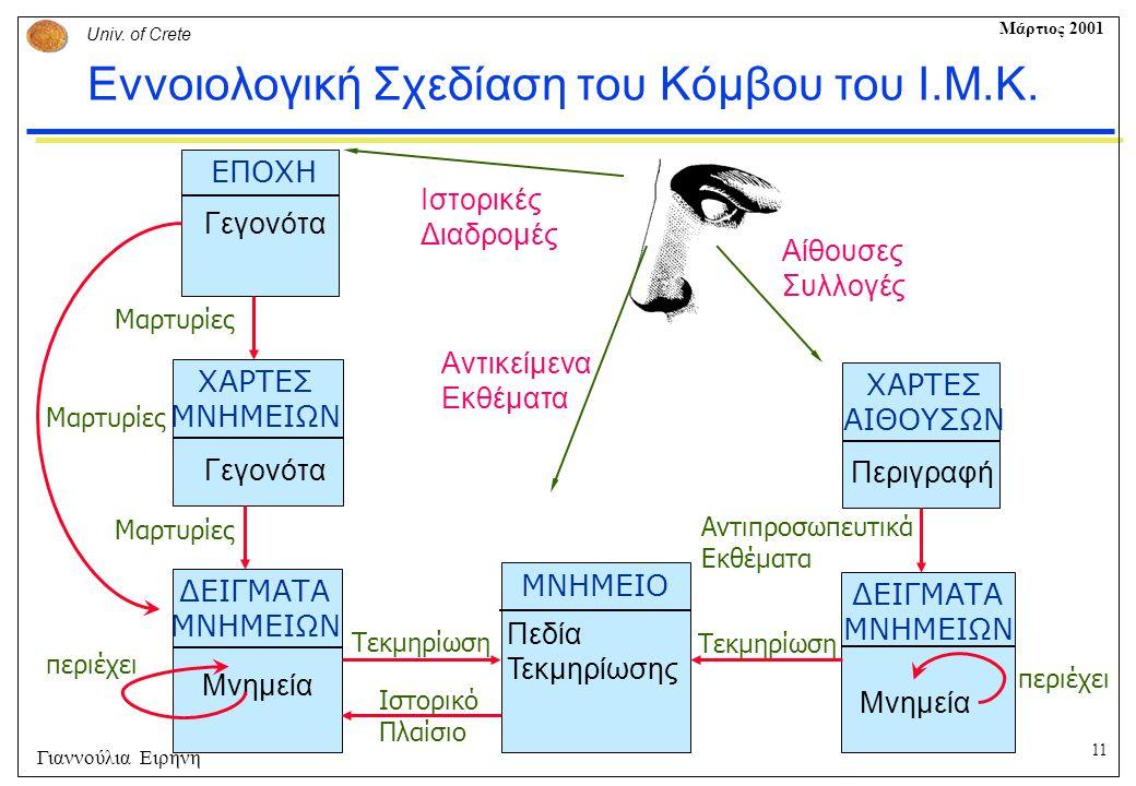 Εννοιολογική Σχεδίαση του Κόμβου του Ι.Μ.Κ.