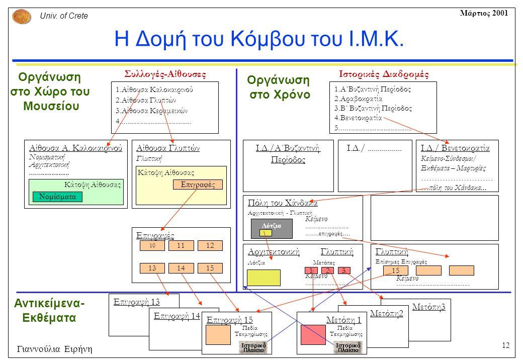 Η Δομή του Κόμβου του Ι.Μ.Κ.