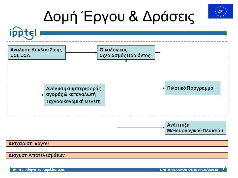 Δομή Έργου & Δράσεις Ανάλυση Κύκλου Ζωής LCΙ, LCΑ Οικολογικός