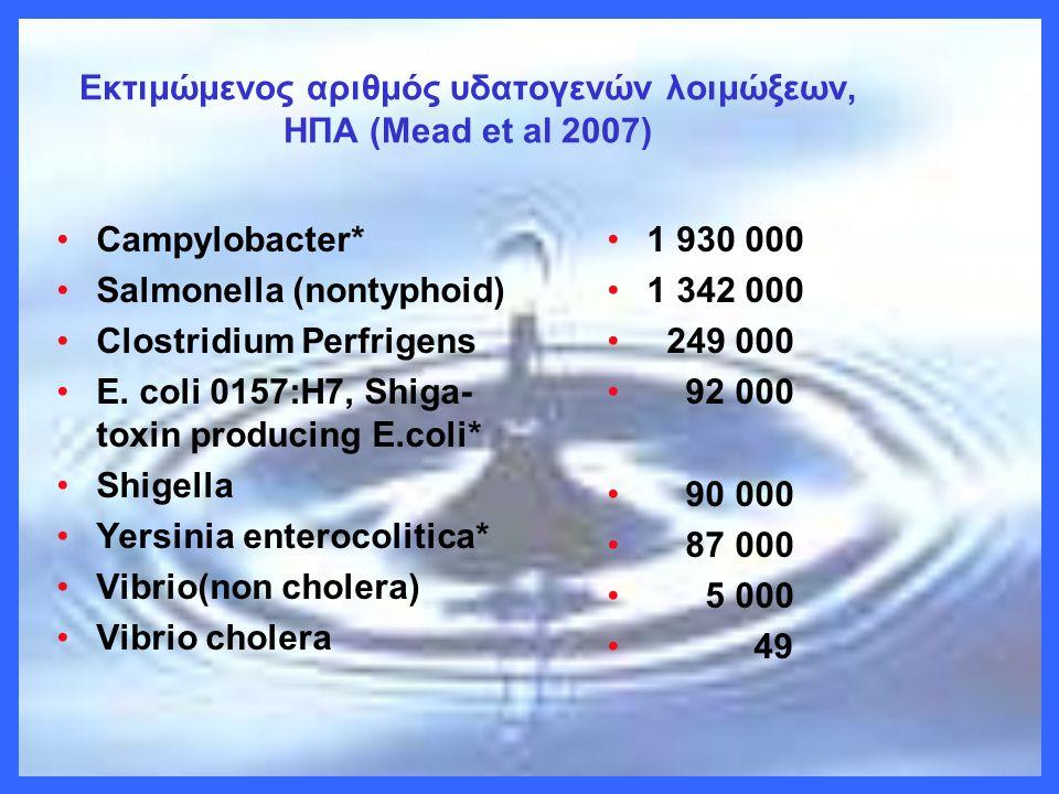 Εκτιμώμενος αριθμός υδατογενών λοιμώξεων, ΗΠΑ (Μead et al 2007)