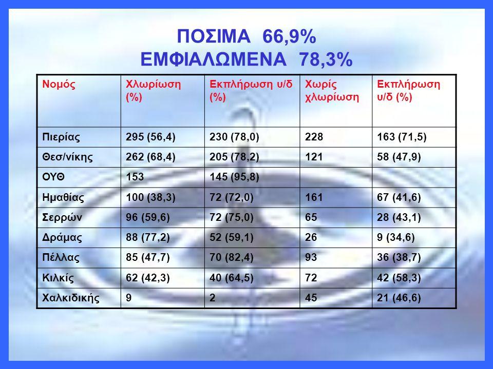 ΠΟΣΙΜΑ 66,9% ΕΜΦΙΑΛΩΜΕΝΑ 78,3% Νομός Χλωρίωση (%) Εκπλήρωση υ/δ (%)