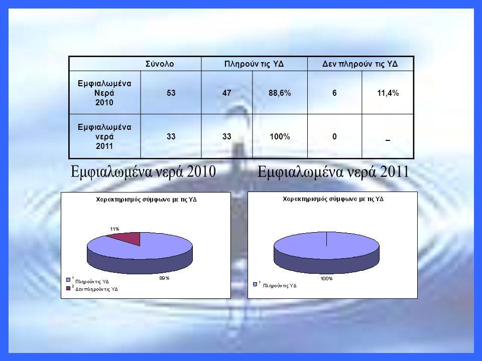Εμφιαλωμένα νερά 2010 Εμφιαλωμένα νερά 2011 Σύνολο Πληρούν τις ΥΔ