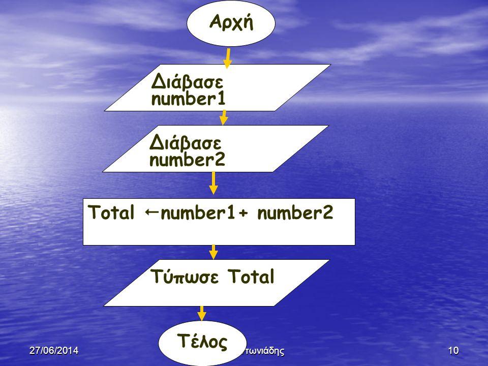 Αρχή Διάβασε number1 Διάβασε number2 Total number1+ number2