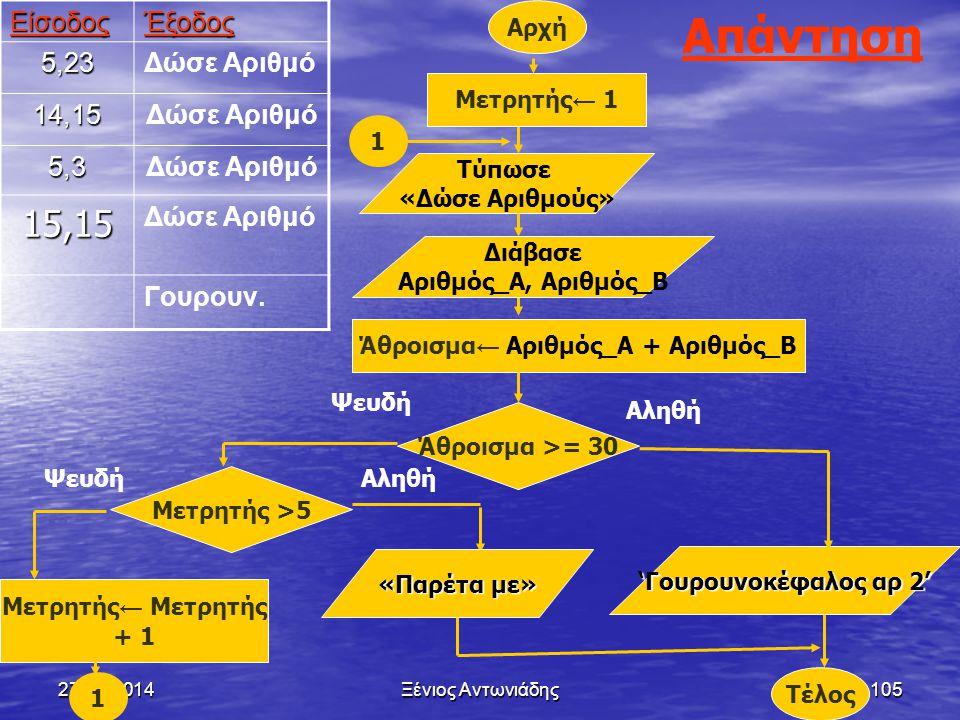 Άθροισμα← Αριθμός_Α + Αριθμός_Β