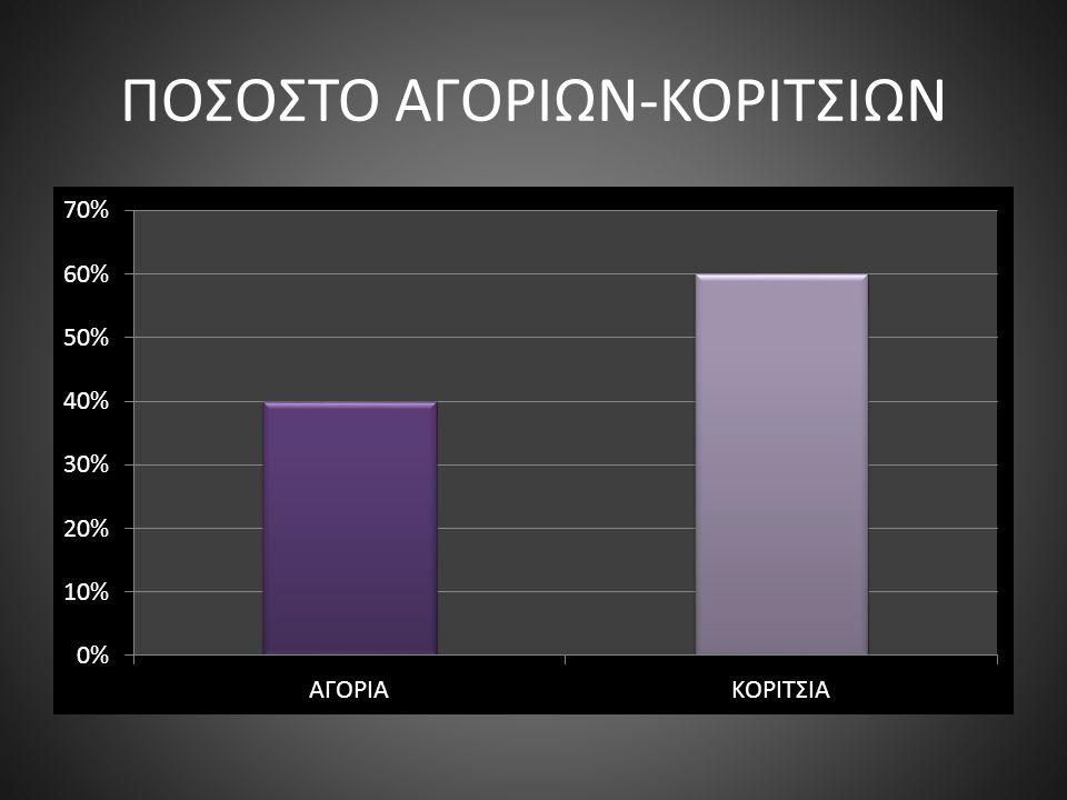ΠΟΣΟΣΤΟ ΑΓΟΡΙΩΝ-ΚΟΡΙΤΣΙΩΝ