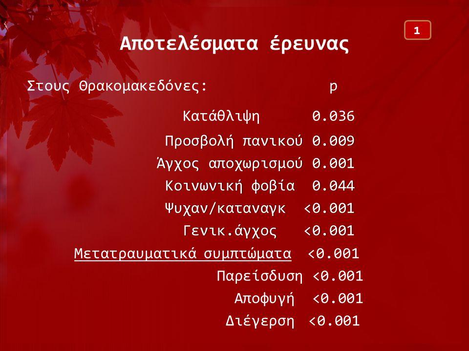 Αποτελέσματα έρευνας Στους Θρακομακεδόνες: p Kατάθλιψη 0.036