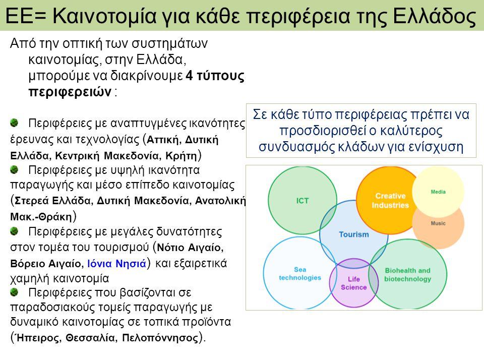 ΕΕ= Καινοτομία για κάθε περιφέρεια της Ελλάδος