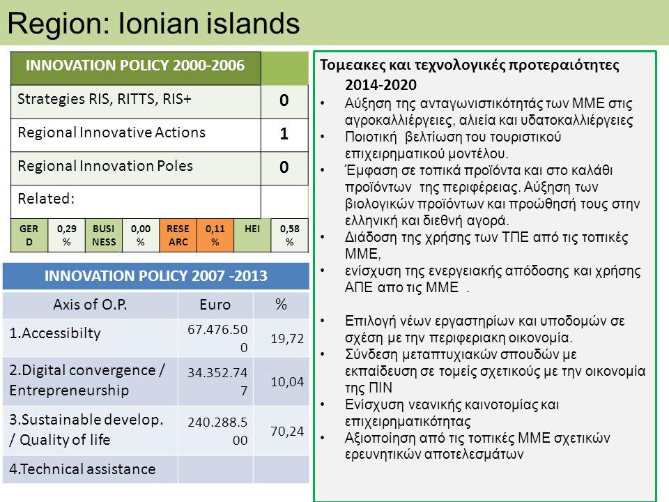 Region: Ionian islands