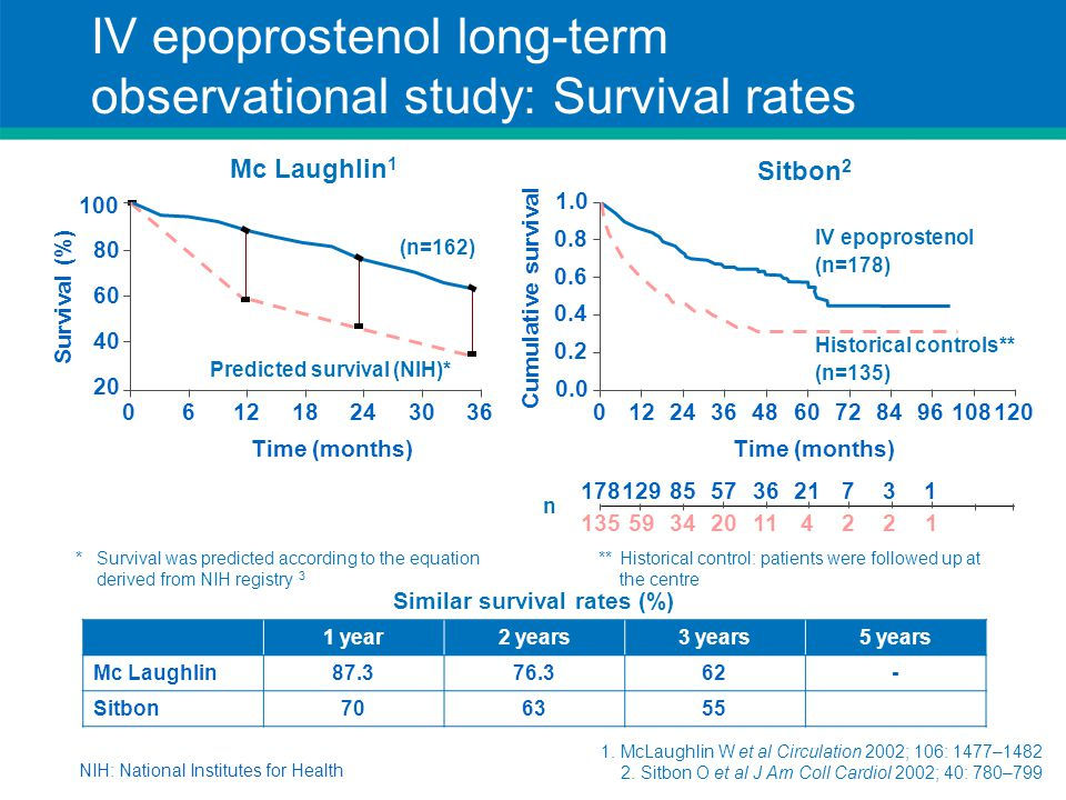 IV epoprostenol long-term observational study: Survival rates