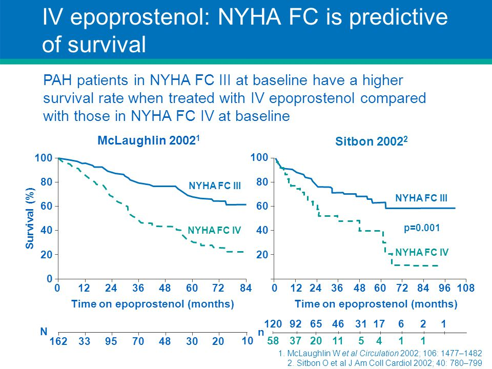 IV epoprostenol: NYHA FC is predictive of survival