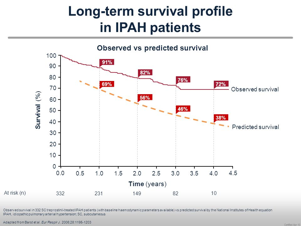 Long-term survival profile in IPAH patients