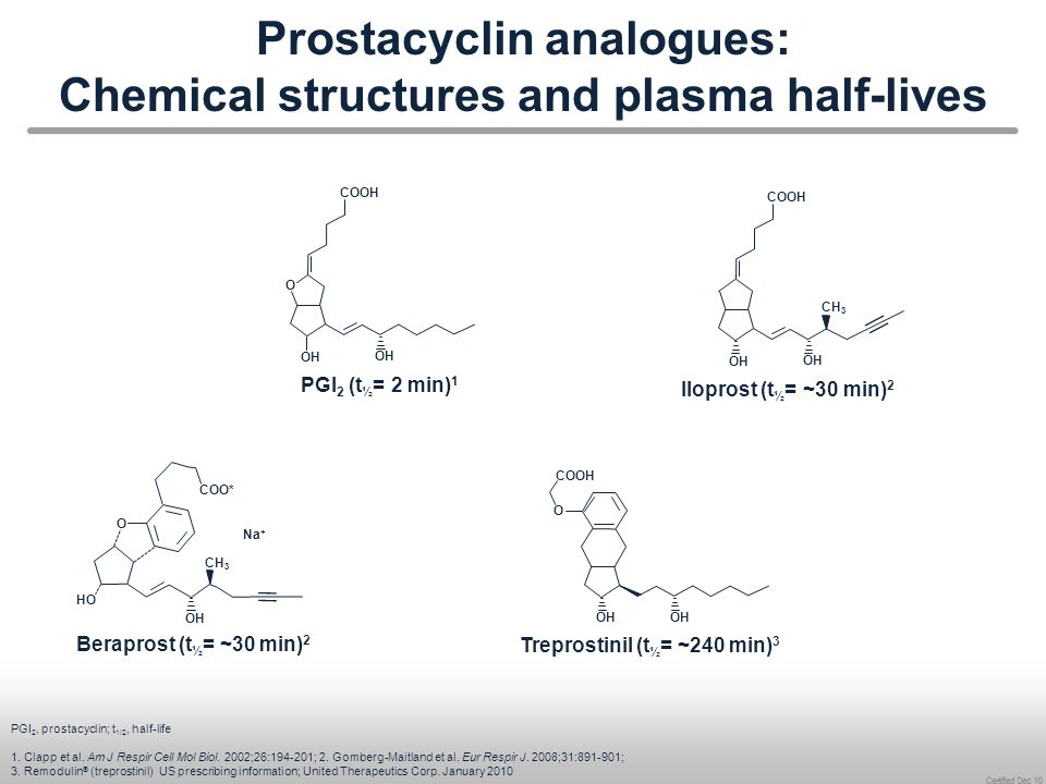 Prostacyclin analogues: Chemical structures and plasma half-lives