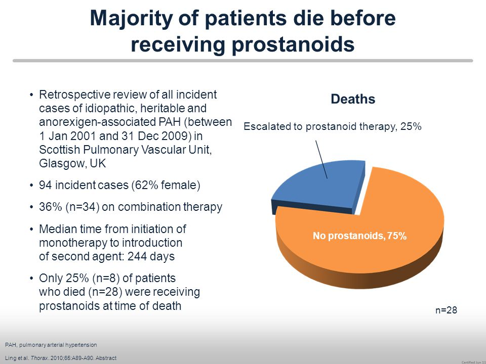 Majority of patients die before receiving prostanoids