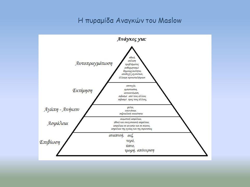 Η πυραμίδα Αναγκών του Maslow