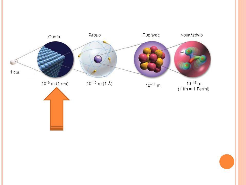 Νουκλεόνιο 10–9 m (1 nm) 10–14 m 10–15 m (1 fm = 1 Fermi) Άτομο Πυρήνας Ουσία 10–10 m (1 Å) 1 cm