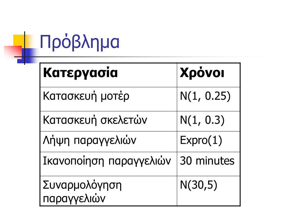 Πρόβλημα Κατεργασία Χρόνοι Κατασκευή μοτέρ Ν(1, 0.25)