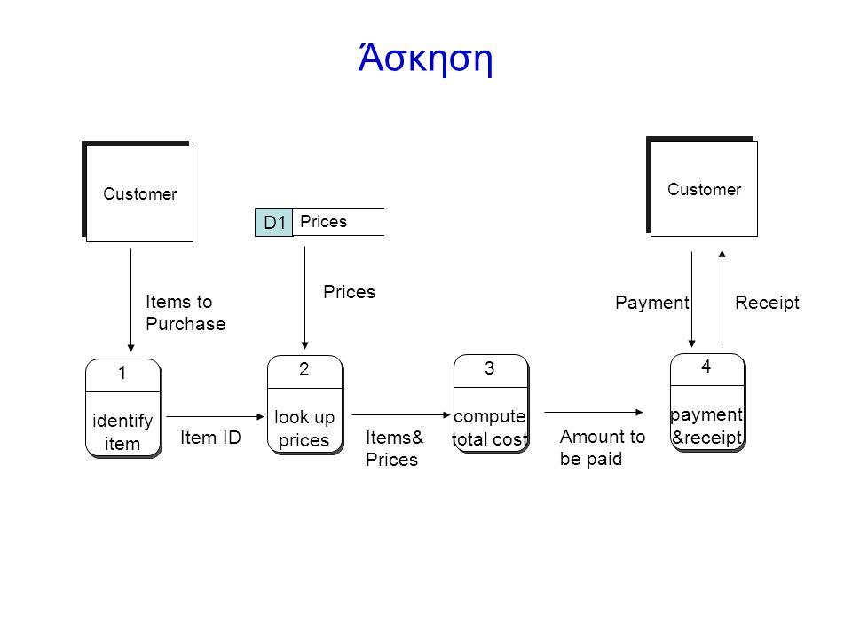 Άσκηση D1 Prices Items to Purchase Payment Receipt 2 look up prices 3