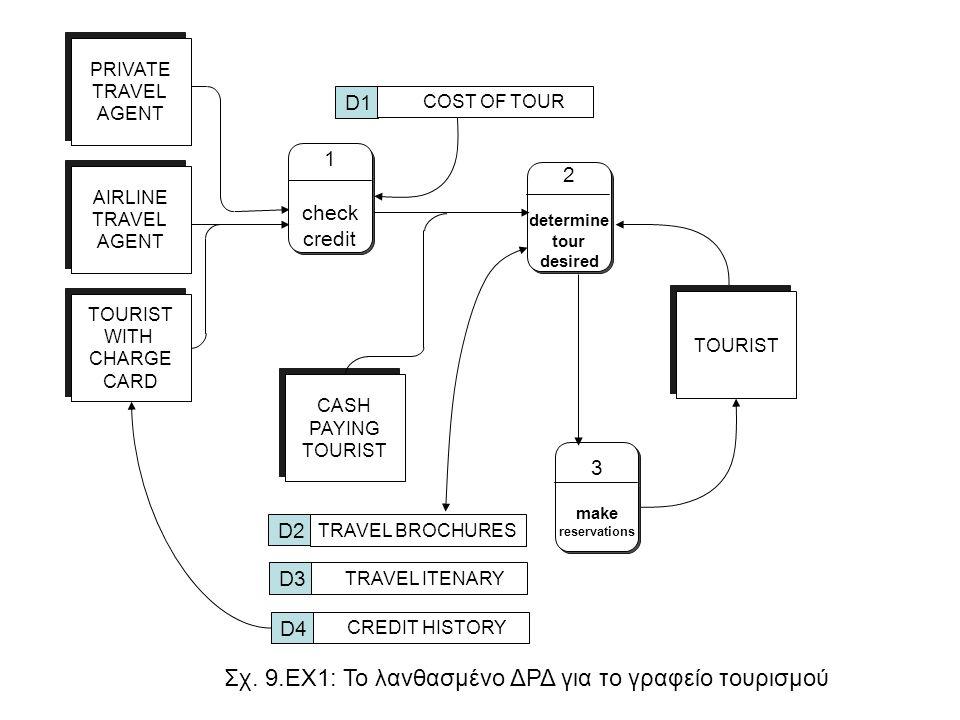 Σχ. 9.EX1: Το λανθασμένο ΔΡΔ για το γραφείο τουρισμού