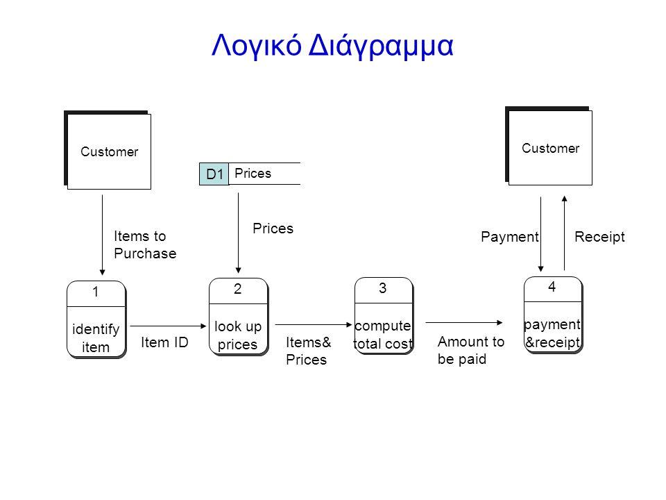 Λογικό Διάγραμμα D1 Prices Items to Purchase Payment Receipt 2 look up