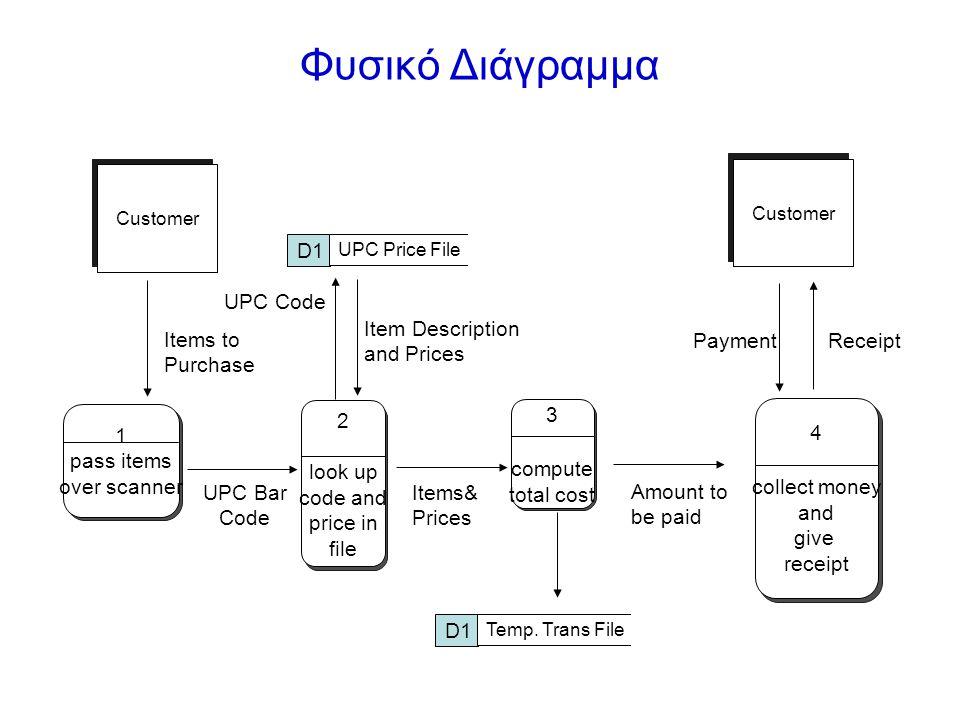 Φυσικό Διάγραμμα D1 UPC Code Item Description and Prices Items to