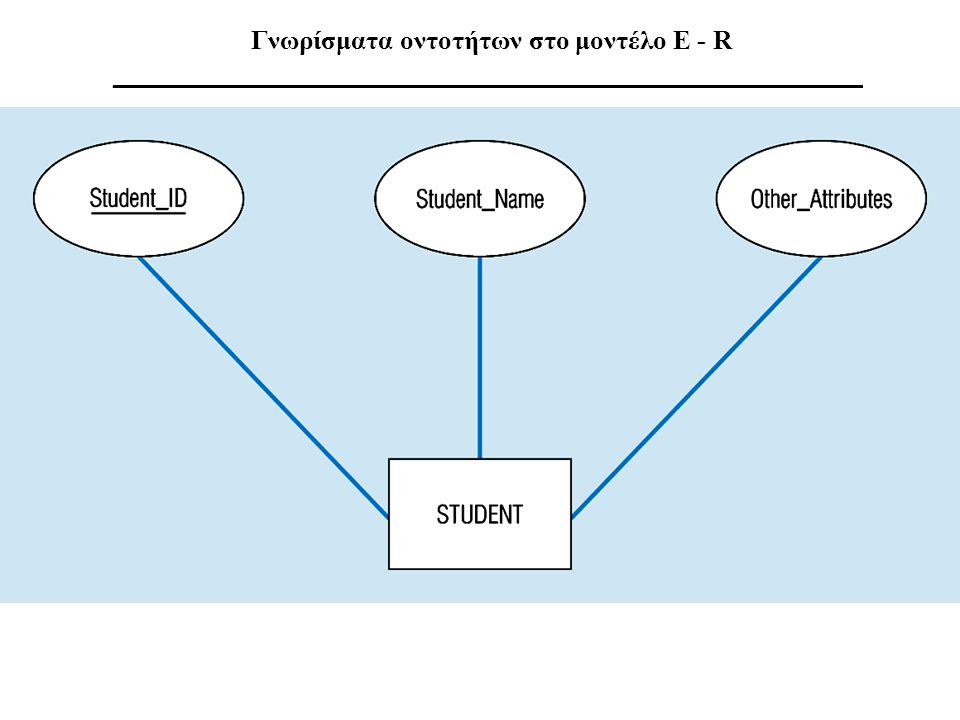Γνωρίσματα οντοτήτων στο μοντέλο E - R ________________________________________________________