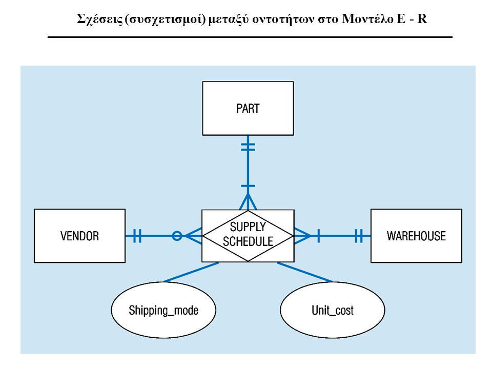 Σχέσεις (συσχετισμοί) μεταξύ οντοτήτων στο Μοντέλο E - R ___________________________________________________________