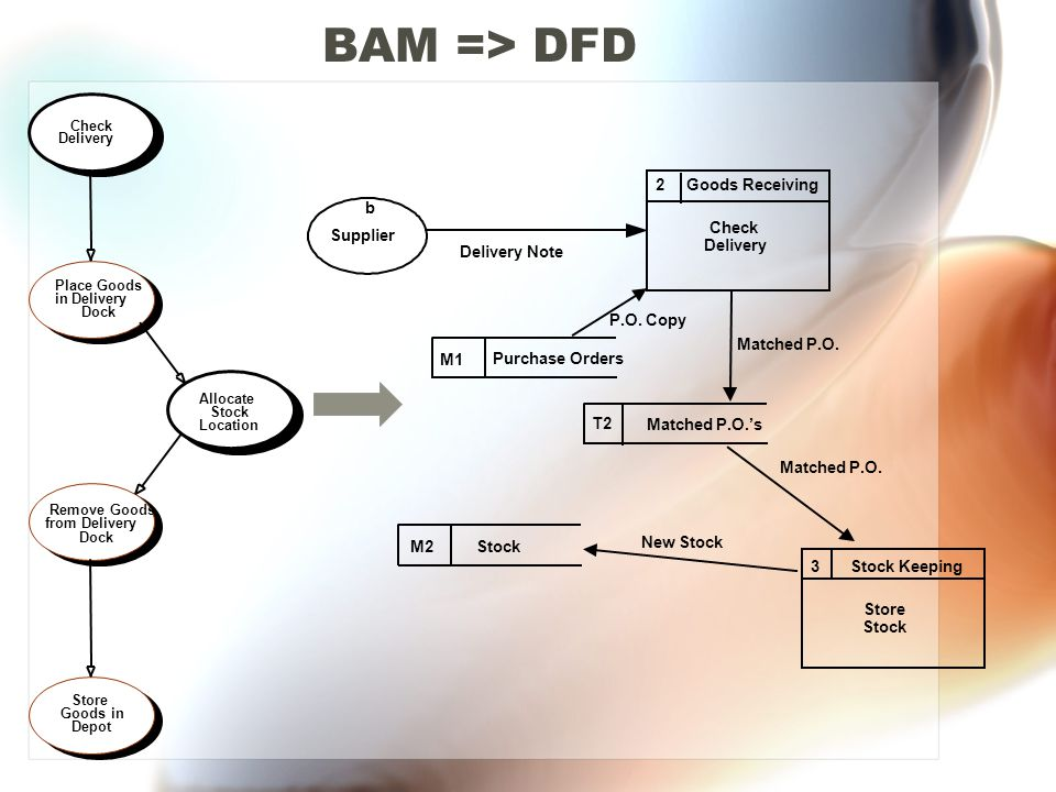 BAM => DFD 2 Goods Receiving b Check Supplier Delivery