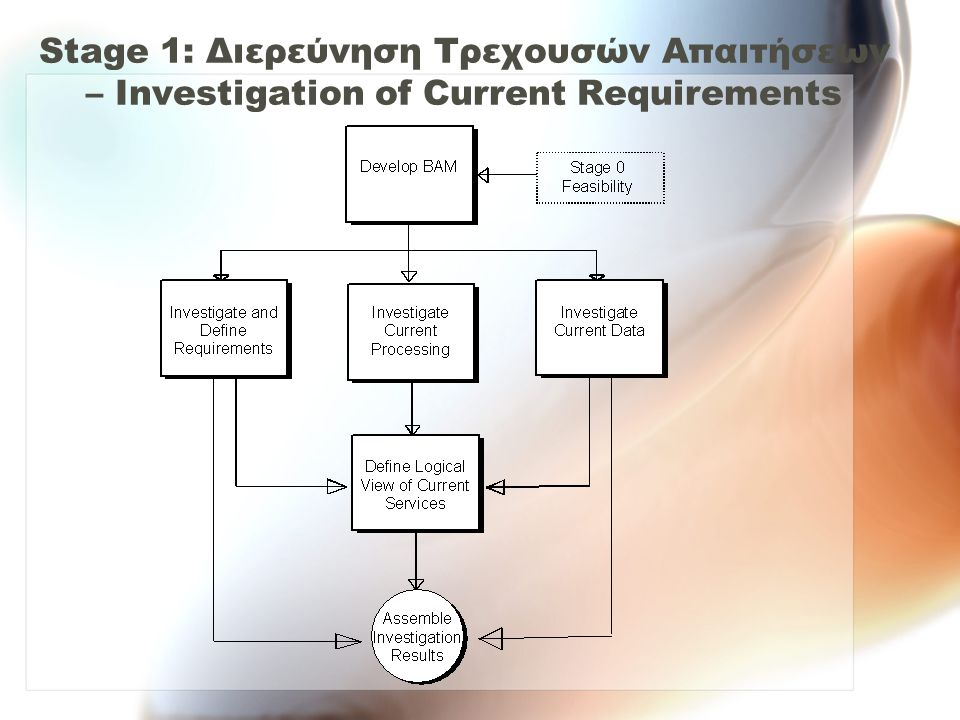 Stage 1: Διερεύνηση Τρεχουσών Απαιτήσεων – Investigation of Current Requirements