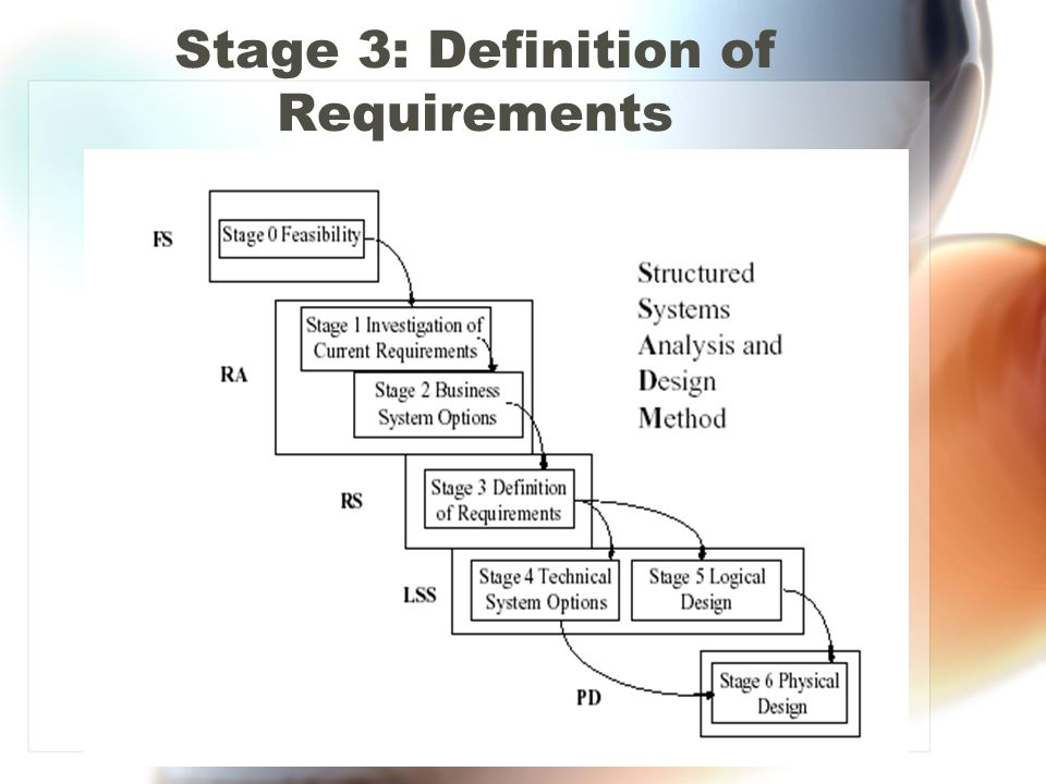 Stage 3: Definition of Requirements