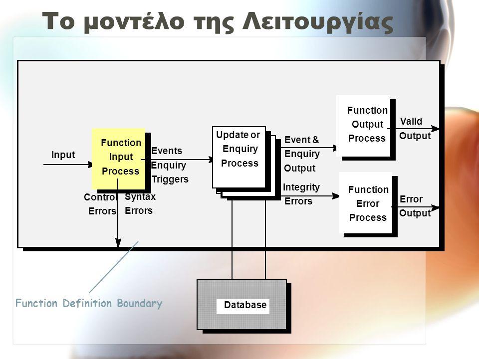 Το μοντέλο της Λειτουργίας