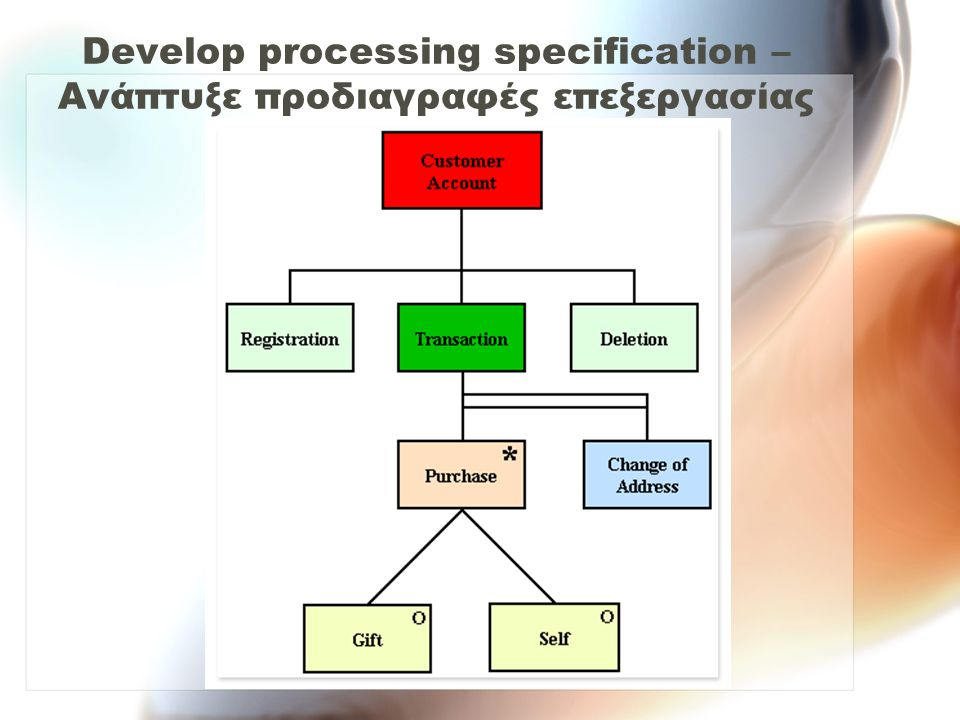 Develop processing specification – Ανάπτυξε προδιαγραφές επεξεργασίας