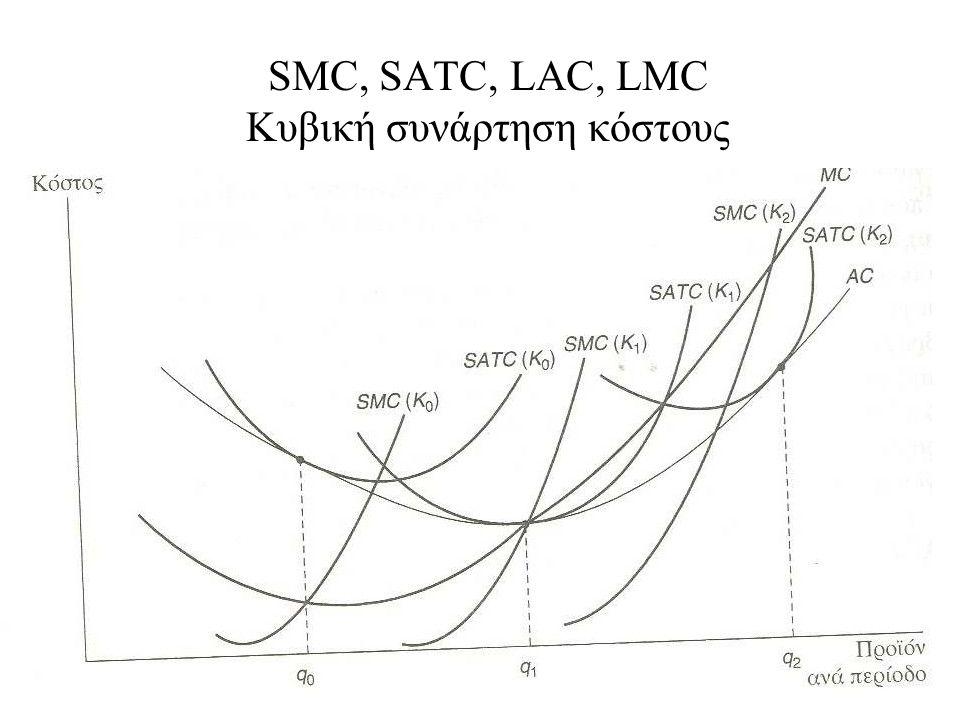 SMC, SATC, LAC, LMC Κυβική συνάρτηση κόστους